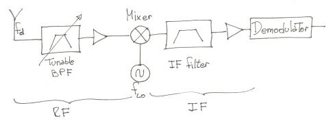 making an fm radio part 1  the tea5767 ssihla