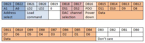 Data Input Register Format