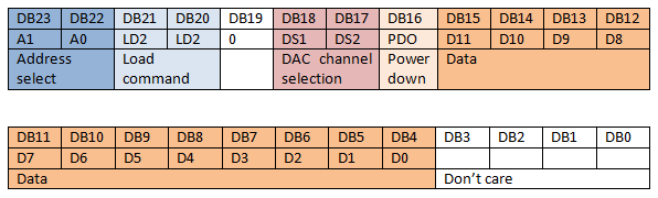 Data Input Register Format