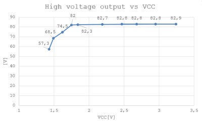 HV output_vs_vcc
