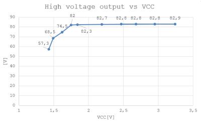 HV output_vs_vcc