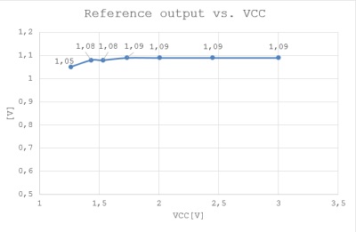 Ref output_vs_vcc